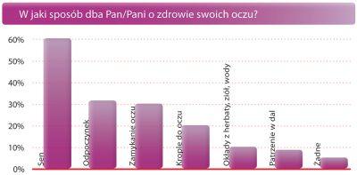 wykres3